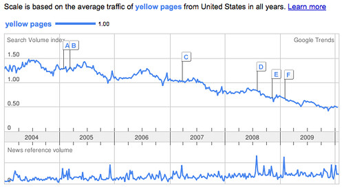 Yellow Pages in the United States