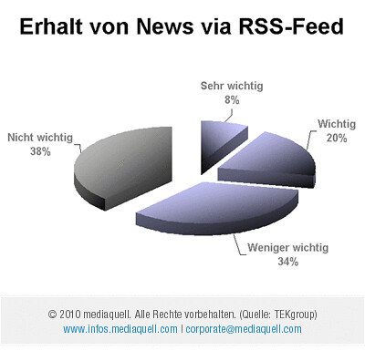 Erhalt von News via RSS-Feeds by mediaquell
