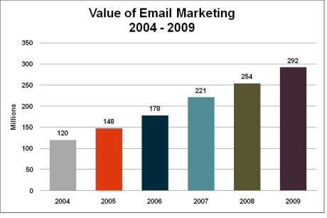 Econsultancy chart - value of UK email market