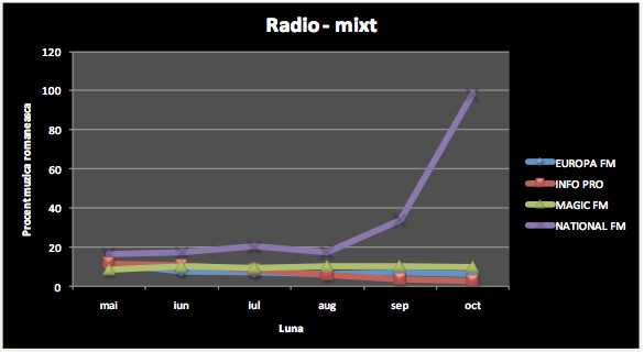 Media Forest: Statistici Radio Mixt