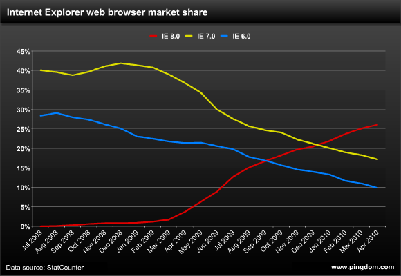Internet Explorer web browser market share