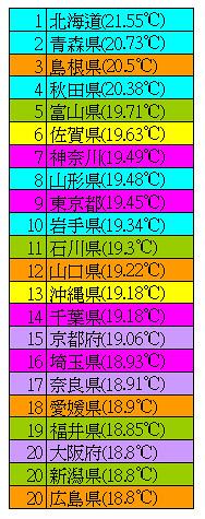 房間溫度3.jpg