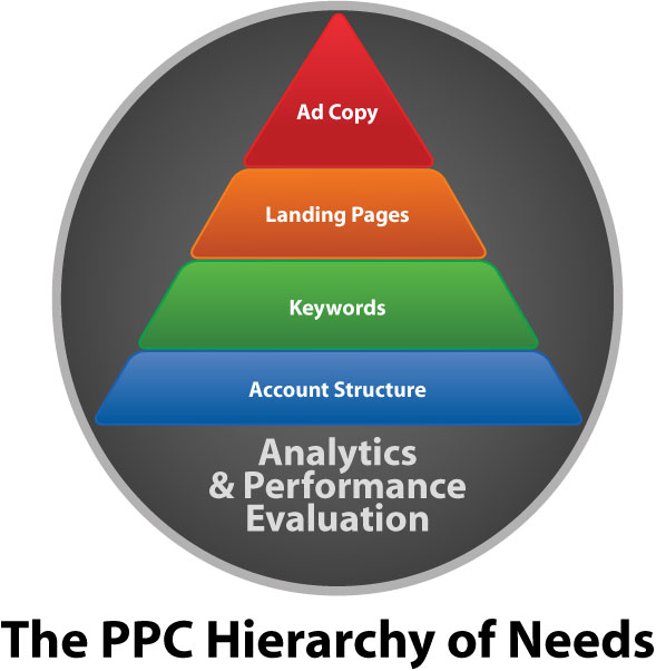 pay per click hierarchy of needs