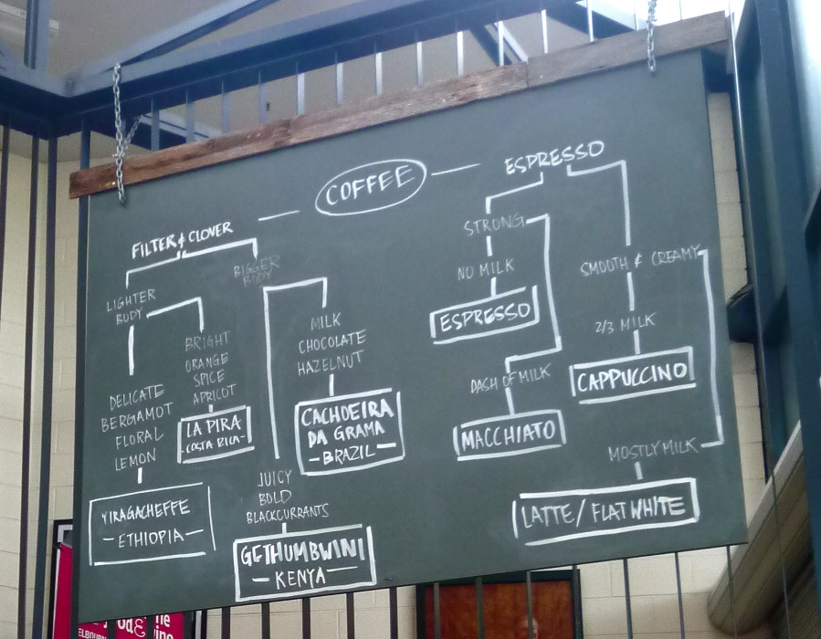 Market Lane coffee flowchart