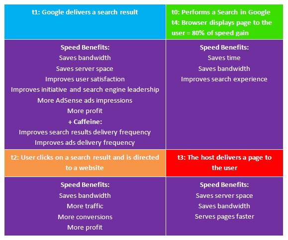 Bruce Clay Australia Search Engine Optimisation Speed Chart 2