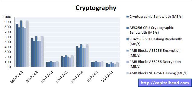 Hyper-V Cryptography