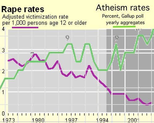 rape and atheism over time, graphs superimposed, showing rape decreasing as atheism increases