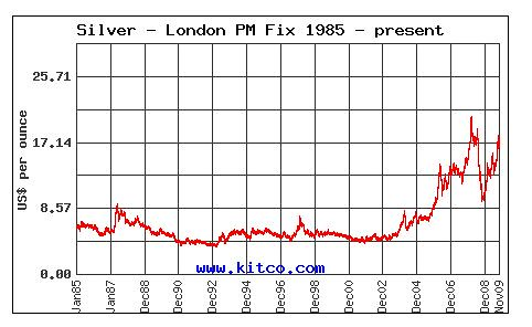 international-investments-in-silver
