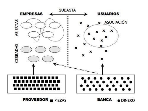 Ecosistema de colaboración abierta