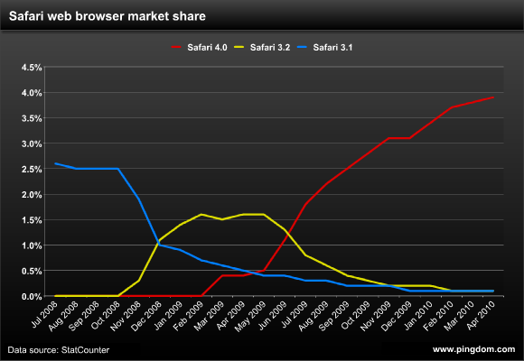Safari web browser market share