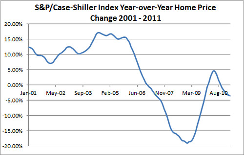 Housing Market Double-Dip Recession