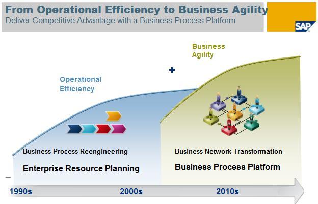 SAP Netweaver des de la eficiència en les operacions a la agilitat en els negocis