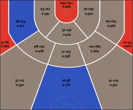These are the Bulls hot spots. For the record, gray is not good.