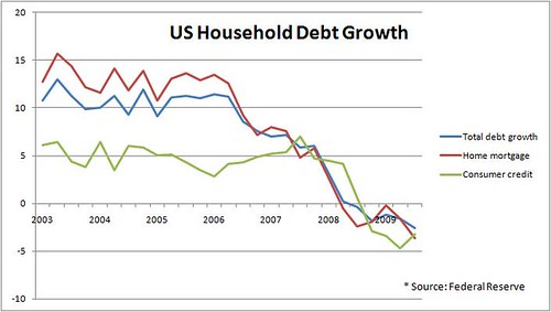 saupload_us_household_debt_growth
