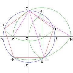 Inscrivere un pentagono regolare in una circonferenza