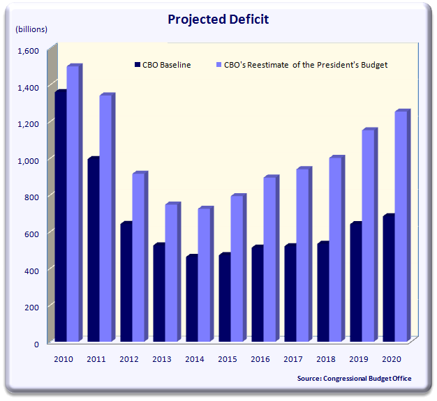 projected_deficit