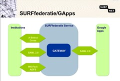 SURFfederatie en Google Apps for Education