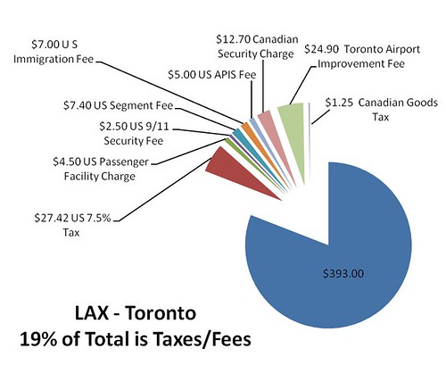Canadian Tax Breakdown