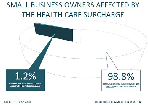 the surcharge would not affect 98.8% of all small businesses