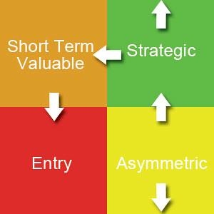 The Asset Matrix - assets move counter-clockwise