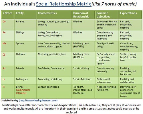 Social Relationship Matrix