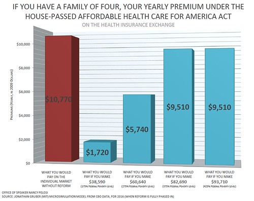 Health Care Premiums For A Family Of Four Under Affordable Health Care For America Act