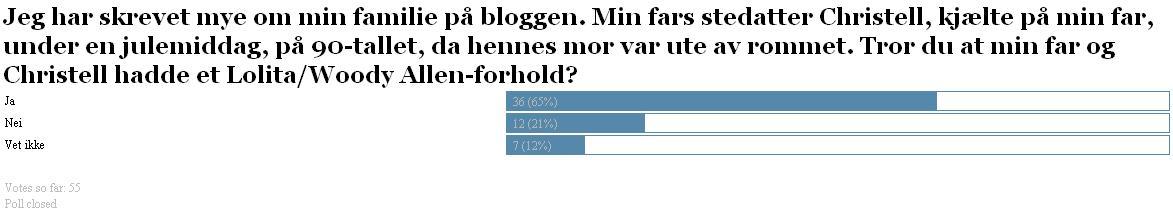 65 prosent