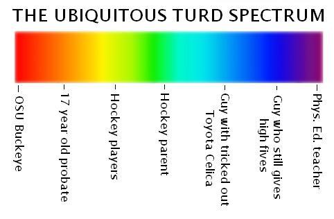 Turd Spectrum