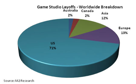 Game industry layoffs by country