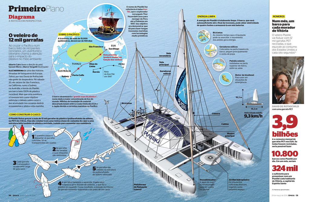 Plastiki Infographic (2010)