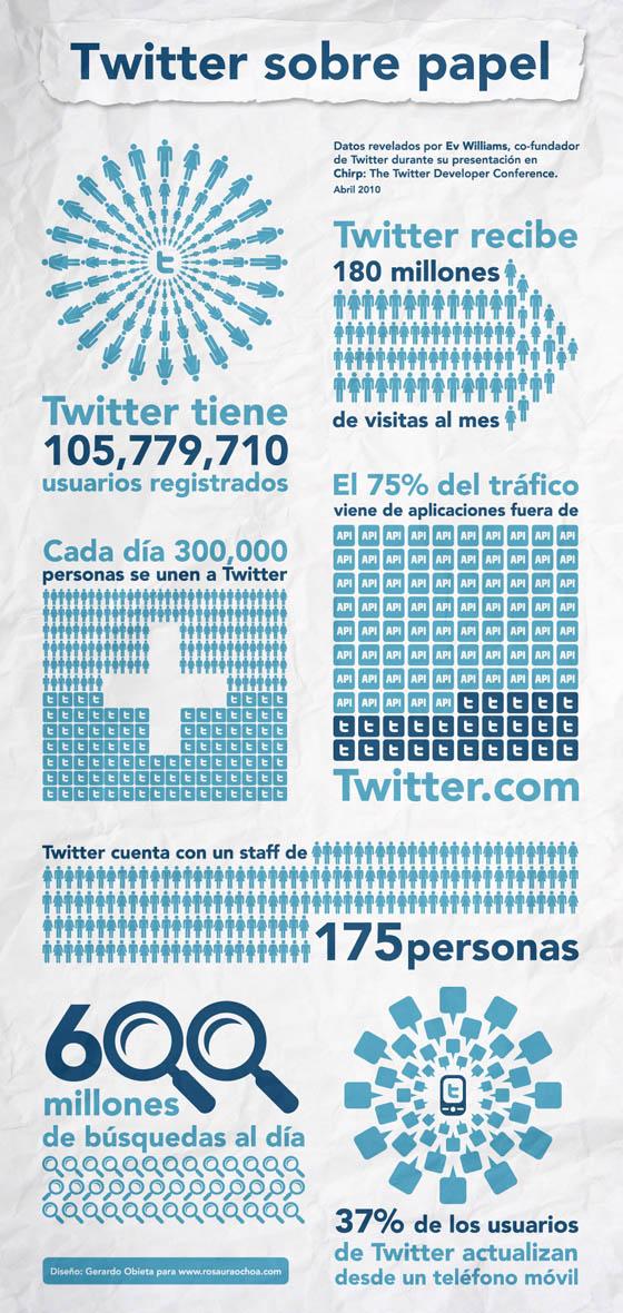 Infografía de Twitter