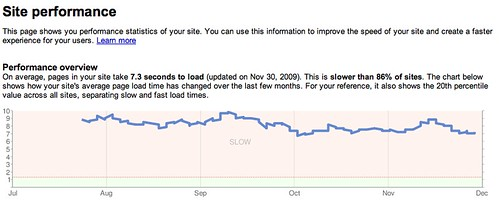 Google Webmaster Tools - Page Speed