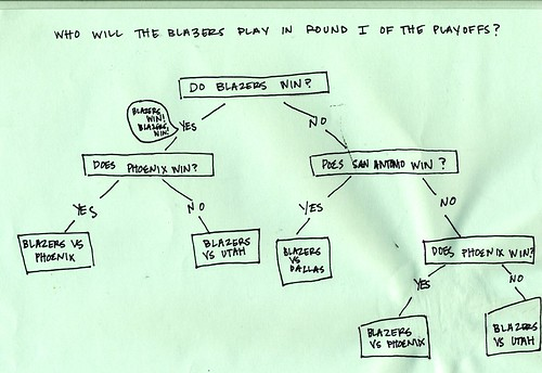 Blazers Flow Chart, Wed. April 14