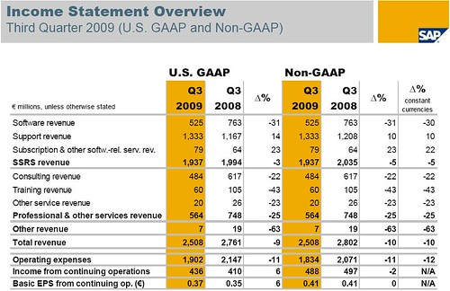 SAP Resultats 3 trimestre 2009