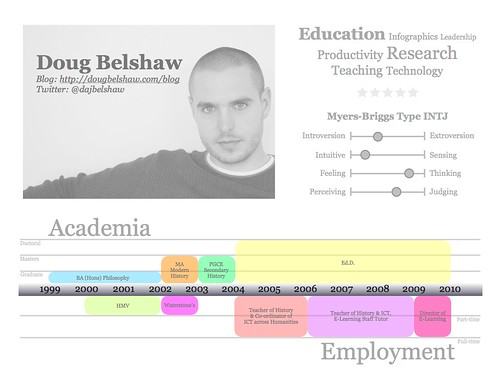 Doug Belshaw's visual resumé
