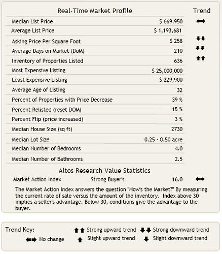 Bellevue Home Market Profile