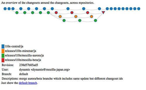 changesets around the Japanese fx5 beta branch