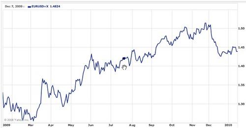 euro-dollar chart