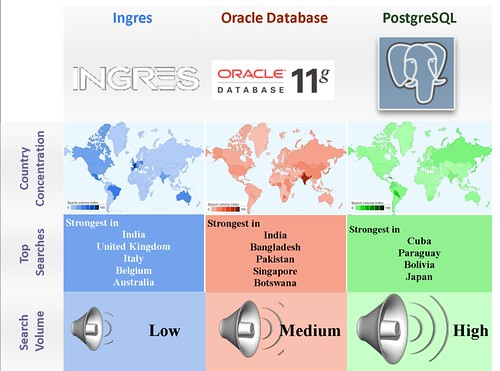 Open Source vs. proprietary - Enterprise Database
