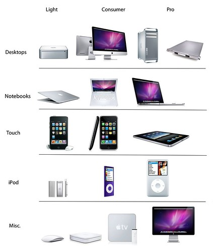 Current Apple product lineup