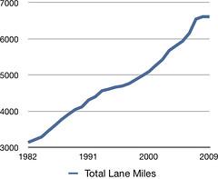 Total Lane Miles