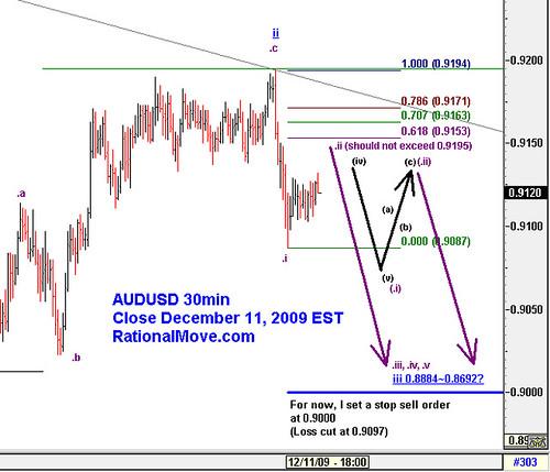 20091211-audusd-30min