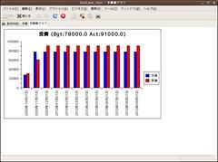GnuCash-予算棒グラフ食費