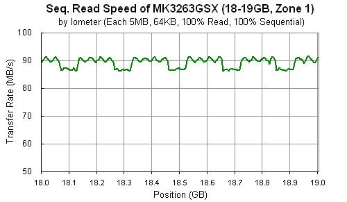 MK3263GSX: Iometer (Seq. Read, 64KB)