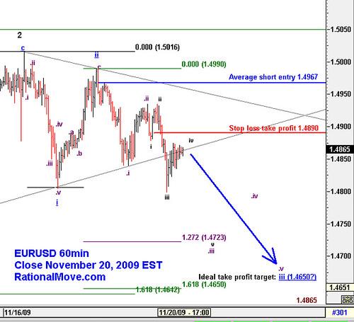 20091120-eurusd-60min