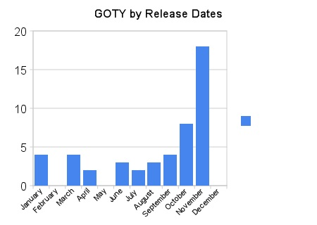 goty_by_release_dates.jpg