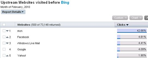 Bing's Referrers from Hitwise