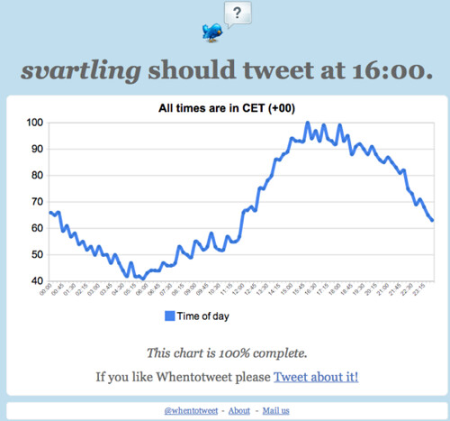 When should @svartling tweet? This is when!