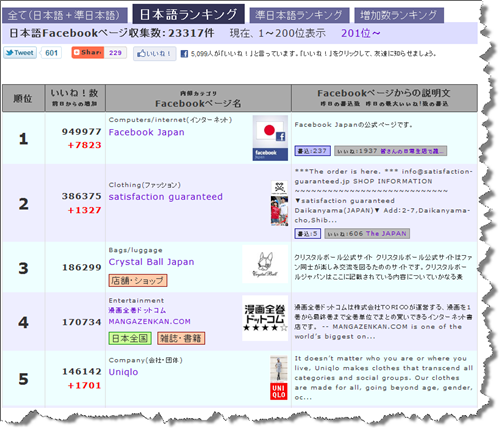 日本語のFacebookページのファン数のランキング