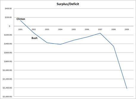 Clinton_Bush_Deficit